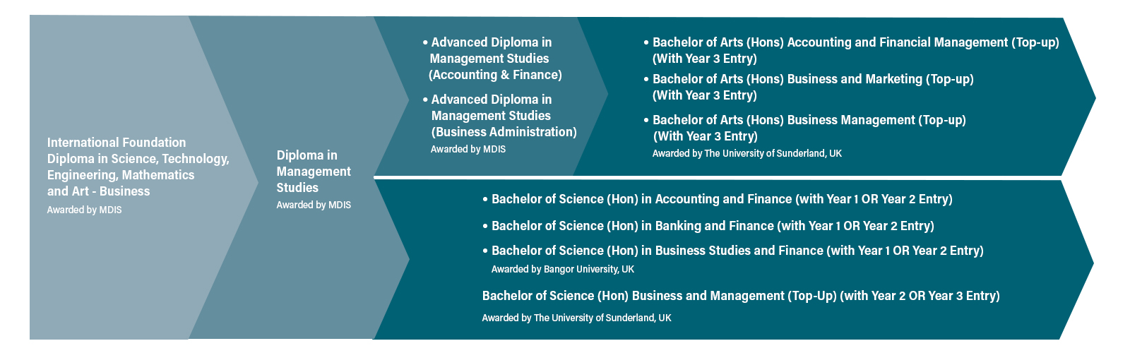 Bachelor of Arts (Hons) Accounting and Financial Management