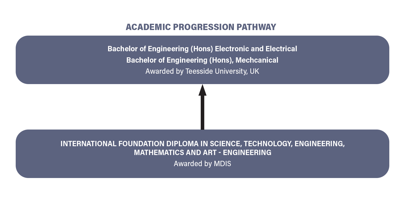 Bachelor of Engineering (Hons) Electronic and Electrical