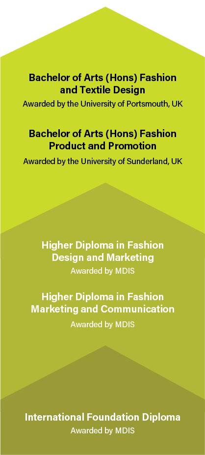 Mdis School Of Fashion And Design Fashion Design School In Singapore